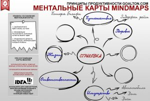 ментальная карта Goalton Mind map